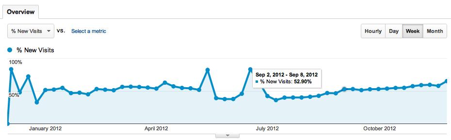 New visits to bastardsbook.com