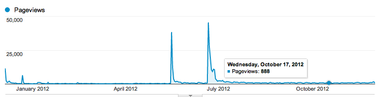 Google Analytics Pageviews for bastardsbook.com