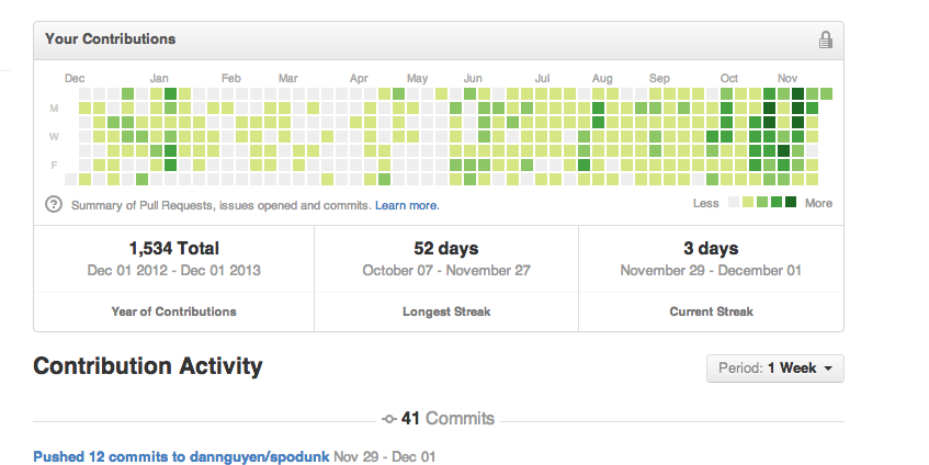 My Github commit activity in the past 365 days